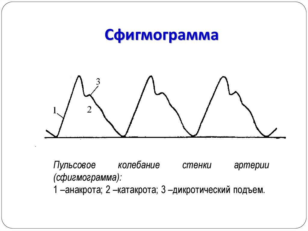 Что значит высокий пульс при высоком давлении