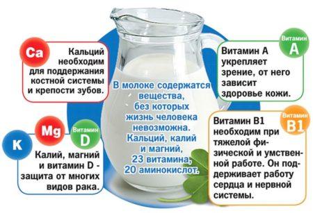 Изображение - Молоко при повышенным давлении ris-1-450x307