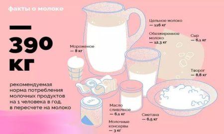 Изображение - Молоко при повышенным давлении ris-3-450x269
